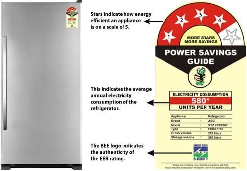Energy efficiency of refrigerator