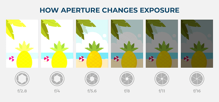 Different aperture and exposure