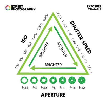 Photography Exposure Triangle