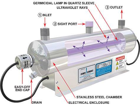 Ultraviolet purification
