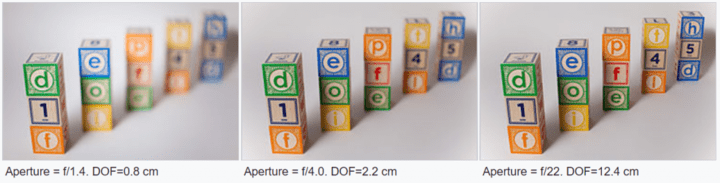 Depth of Field (DOF) Comparison