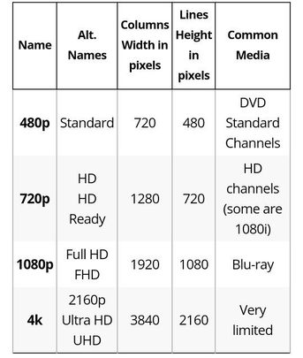 Resolution difference in LED TV