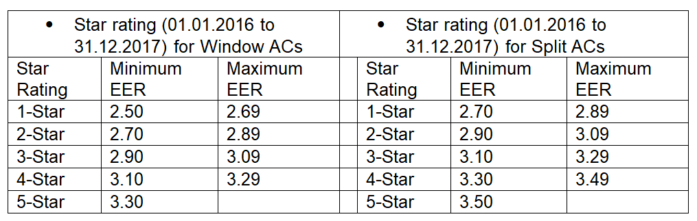 Star Ratings of Window AC vs Split AC