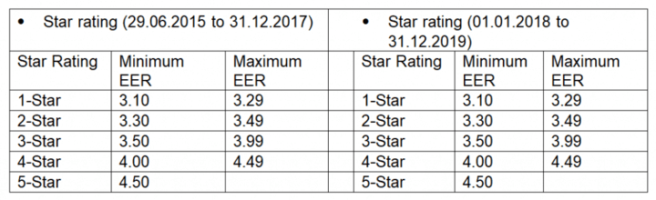 Inverter AC Star Ratings