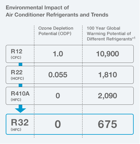 air conditioner refrigerant impact on environment