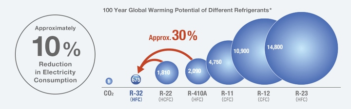 global warming potential of air conditioner refrigerants
