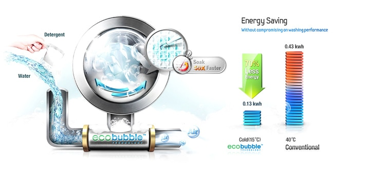 EcoBubble and O2 Technology
