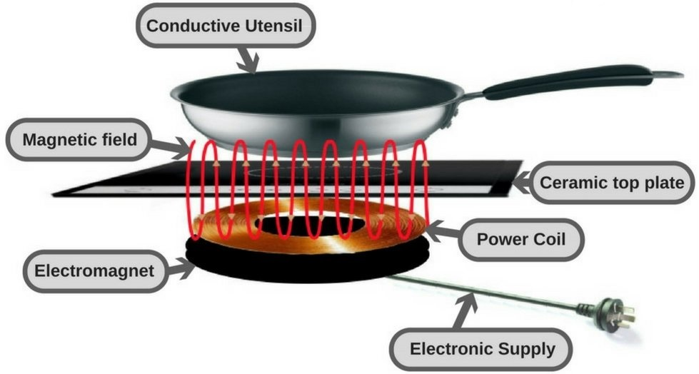 working of induction cooktop
