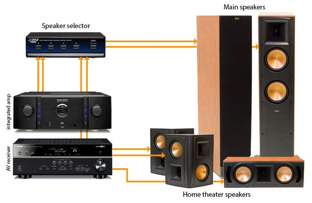Home-theater-components