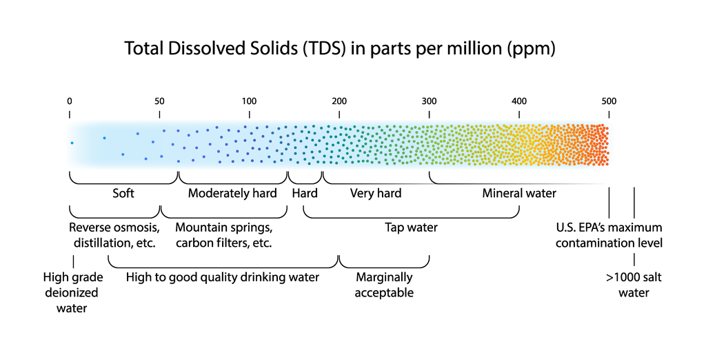 TDS-level in drinking water